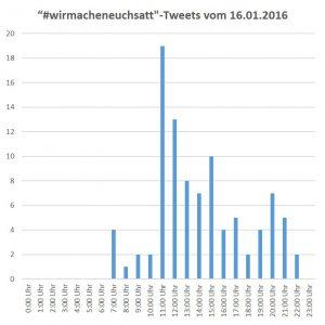 Hashtag #wirmacheneuchsatt