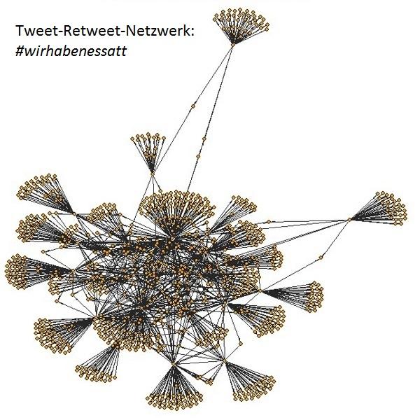 Tweet-Retweet-Netzwerk: #wirhabenessatt (Netzwerkanalyse)