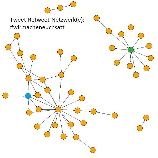 Retweet-Netzwerk: #wirmacheneuchsatt (Netzwerkanalyse)