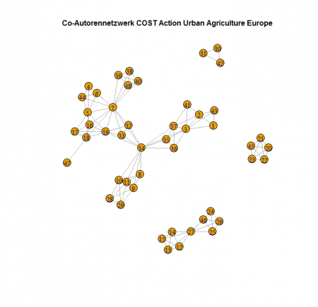 Co-Autorennetzwerk: COST Urban Agriculture