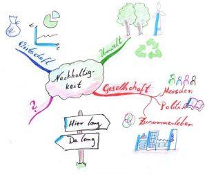 Eine handgezeichnete Mindmap zum Thema Nachhaltigkeit