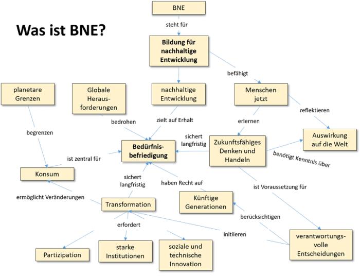 Eine Concept Map zum Thema BNE