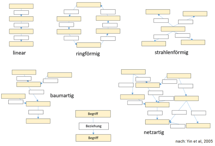 Eine Concept Map kann unterschiedliche Strukturen und Formen annehmen.