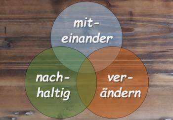 Ein Venn-Diagramm mit den Worten miteinander nachhaltig gestalten